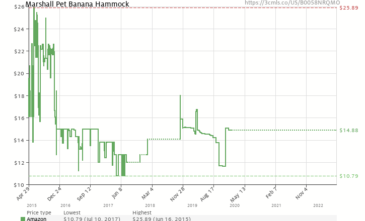 Amazon price history chart for Marshall Pet Banana Hammock