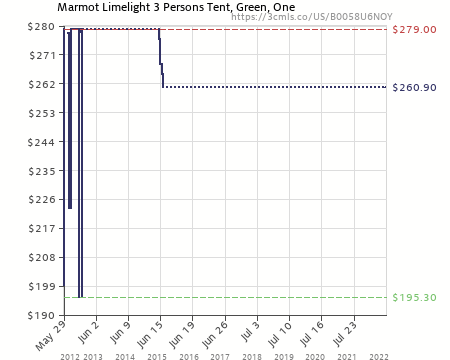 Amazon price history chart for Marmot Limelight 3 Persons Tent Green One (B0058U6NOY  sc 1 st  camelcamelcamel.com & Marmot Limelight 3 Persons Tent Green One (B0058U6NOY) | Amazon ...