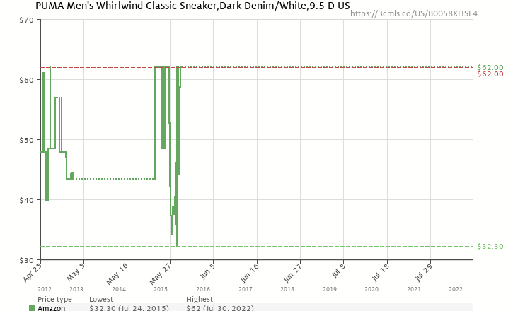 8dd3181644ba Amazon price history chart for PUMA Men s Whirlwind Classic Sneaker