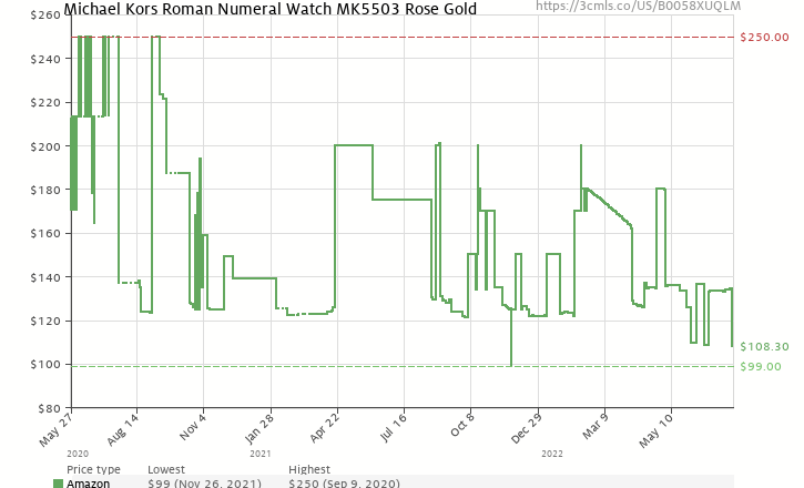 Amazon Price History Chart For Michael Kors Roman Numeral Watch MK5503 Rose Gold B0058XUQLM