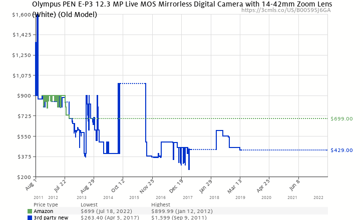 Amazon price history chart for Olympus PEN E-P3 12.3 MP Live MOS Interchangeable Lens Camera with 14-42mm Zoom Lens (White)