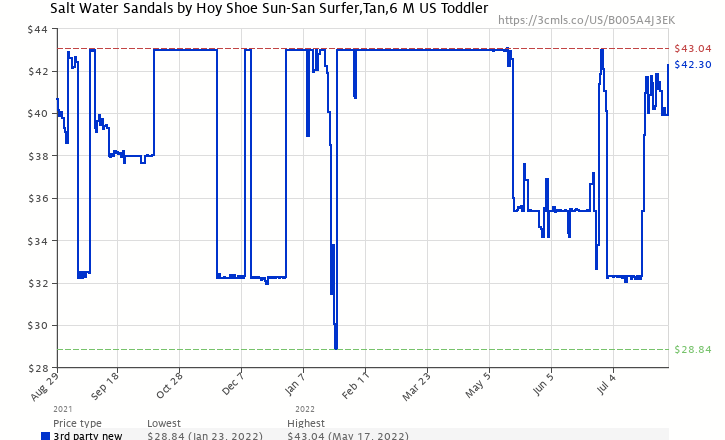 de0f6684364e Amazon price history chart for Salt Water Sandals by Hoy Shoe Sun-San  Surfer