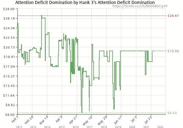 Price history of HANk3 – Attention Deficit Domination