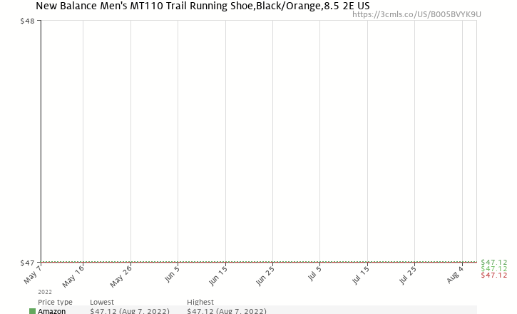 Amazon price history chart for New Balance Men's MT110 Trail Running Shoe,Black/Orange,8.5 2E US