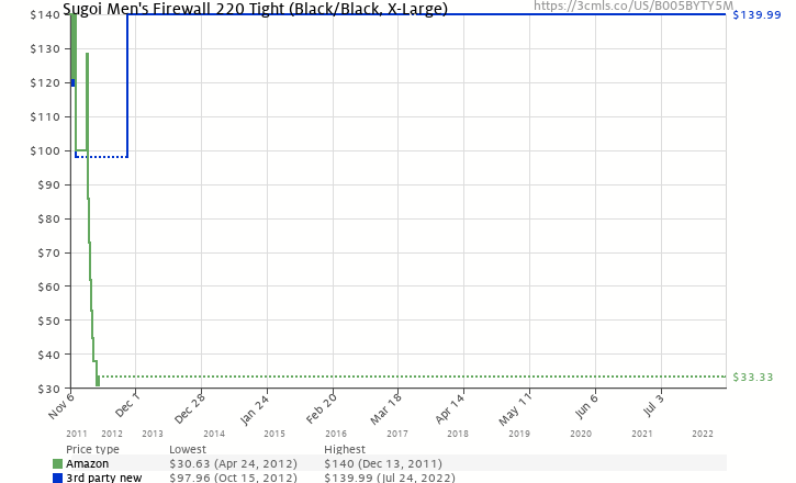 Amazon price history chart for Sugoi Men's Firewall 220 Tight (Black/Black, X-Large)