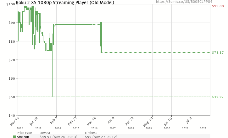 Amazon price history chart for Roku 2 XS 1080p Streaming Player
