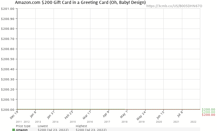 Amazon price history chart for Amazon.com Gift Card - $200 (New Baby design)