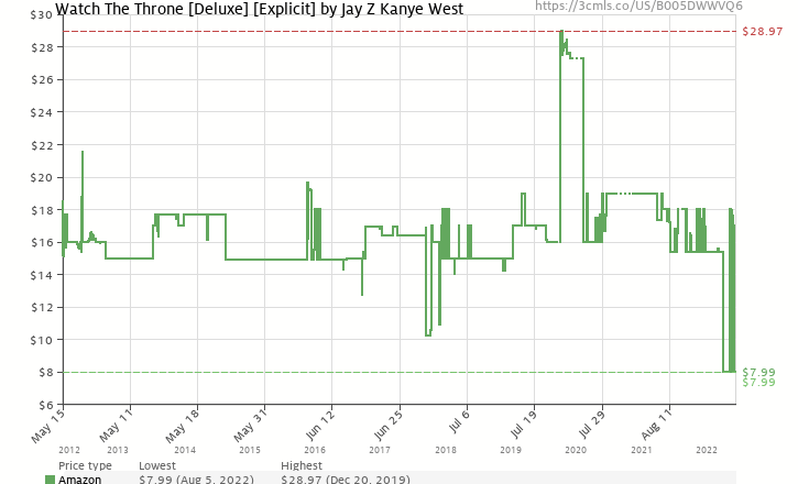Watch the throne deluxe explicit by jay z kanye west b005dwwvq6 amazon price history chart for watch the throne deluxe explicit by jay malvernweather Image collections