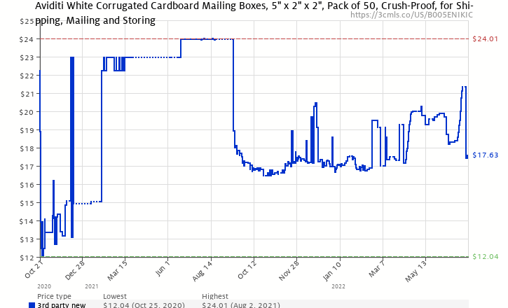 f06f0afc328 Amazon price history chart for Aviditi Crush Proof Corrugated Mailer