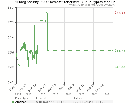 bulldog security rs83b remote starter with built-in bypass module  (b005evarda) | amazon price tracker / tracking, amazon price history  charts, amazon price