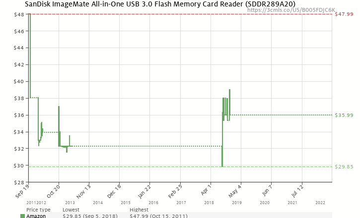 Amazon Price History Chart For SanDisk ImageMate All In One USB 30 Flash Memory