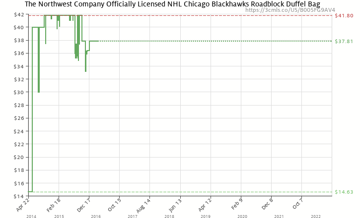 d3f9d8398c8 Amazon price history chart for The Northwest Company Officially Licensed NHL  Chicago BlackHawks Roadblock Duffel Bag
