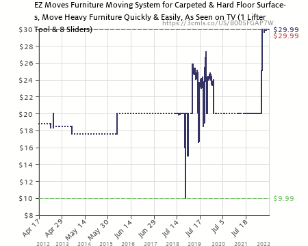 Amazon Price History Chart For EZ Moves Furniture Moving Pads System (1  Lifter Tool U0026