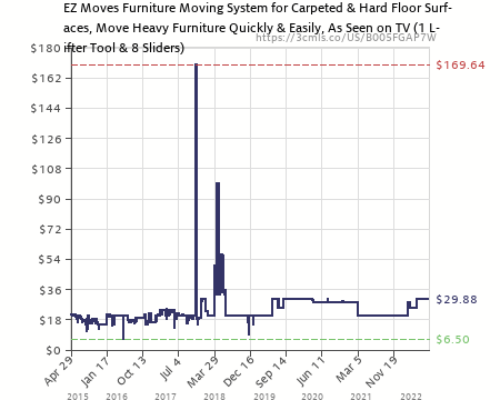 Amazon Price History Chart For EZ Moves Furniture Moving System With Lifter  Tool U0026 8 Slides