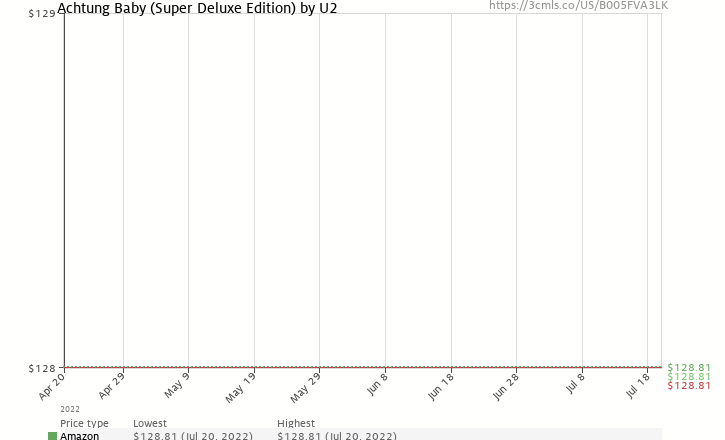 Amazon price history chart for Achtung Baby (Super Deluxe Edition)