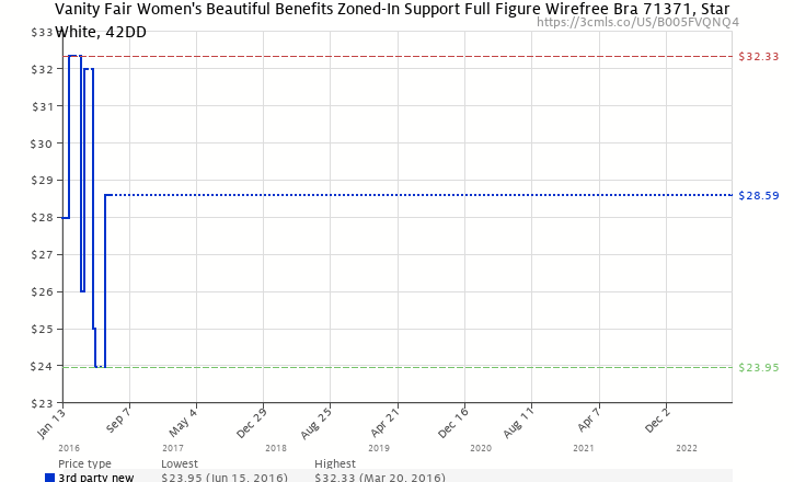 b670f1764a Amazon price history chart for Vanity Fair Women s Beautiful Benefits Zoned-In  Support Full Figure