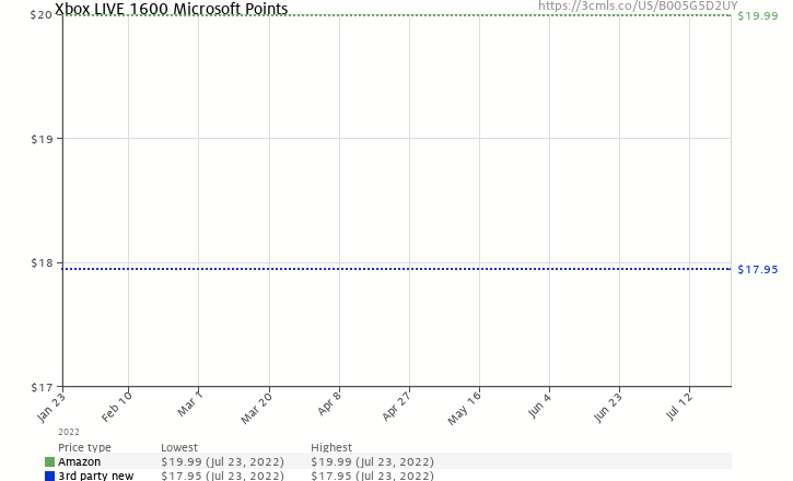 Amazon price history chart for Xbox LIVE 1600 Microsoft Points