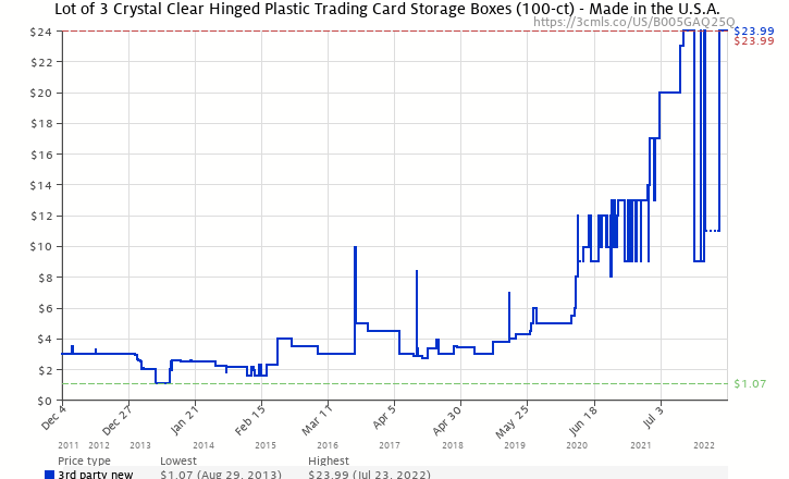 192628d1113 Amazon price history chart for Lot of 3 Crystal Clear Hinged Plastic  Trading Card Storage Boxes
