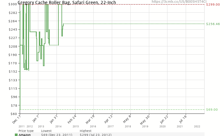 Amazon price history chart for Gregory Cache Roller Bag, Safari Green, 22-Inch