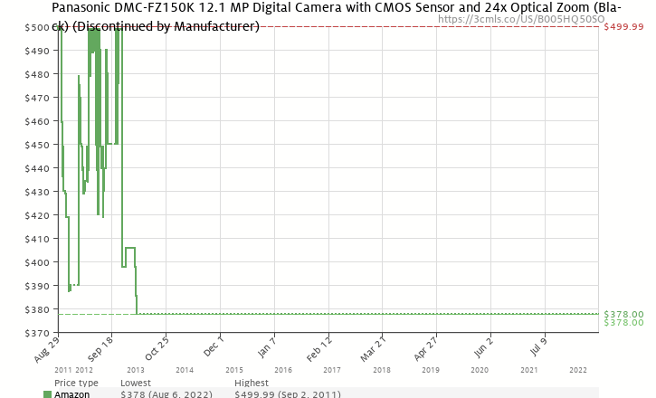 Amazon price history chart for Panasonic DMC-FZ150K 12.1 MP Digital Camera with CMOS Sensor and 24x Optical Zoom (Black)
