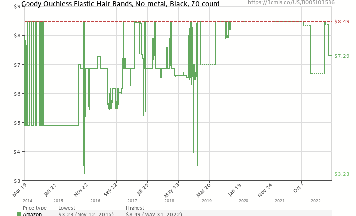 Amazon price history chart for Goody Ouchless Elastic Hair Bands 86618db15da