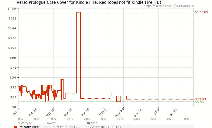 Amazon price history chart for Verso Prologue Case Cover for Kindle Fire, Red (does not fit Kindle Fire HD)