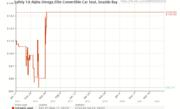 Amazon Price History Chart For Safety 1st Alpha Omega Elite Convertible Car Seat Seaside Bay