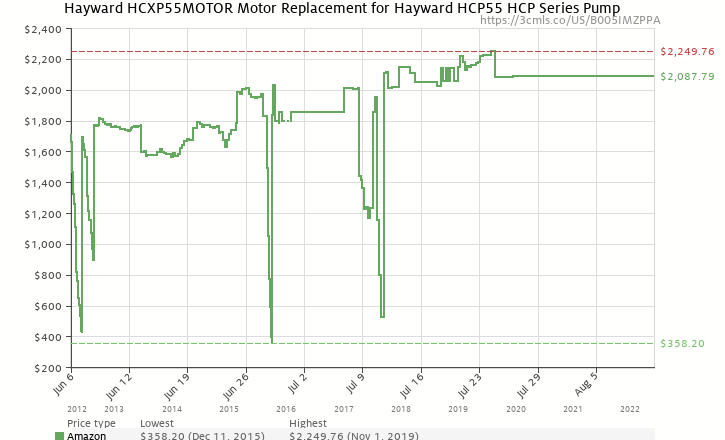 Amazon price history chart for Hayward HCXP55MOTOR Motor Replacement for Hayward HCP55 HCP Series Pump