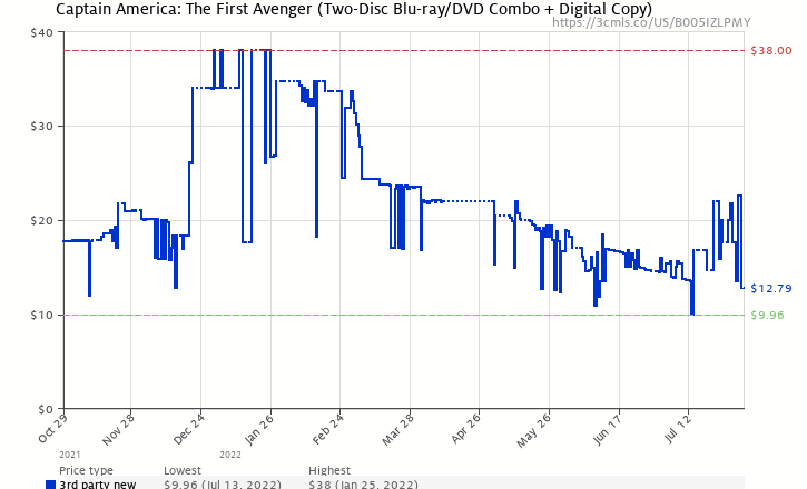 Amazon price history chart for Captain America: The First Avenger (Two-Disc Blu-ray/DVD Combo + Digital Copy)