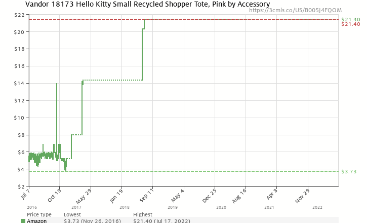 30cdcd56a8 Amazon price history chart for Vandor 18173 Hello Kitty Small Recycled  Shopper Tote
