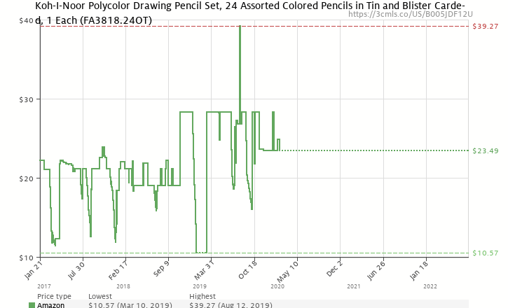 Amazon Price History Chart For Koh I Noor Polycolor Drawing Pencil Set 24