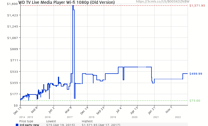 Amazon price history chart for WD TV Live Streaming Media Player Wi-Fi 1080p