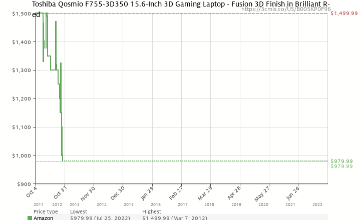 Amazon price history chart for Toshiba Qosmio F755-3D350 15.6-Inch 3D Gaming Laptop - Fusion 3D Finish in Brilliant Red