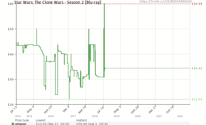 Amazon price history chart for Star Wars: The Clone Wars - The Complete Season Two (Repackage) [Blu-ray]