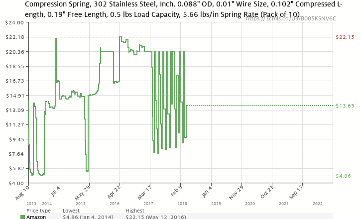 Compression spring 302 stainless steel inch 0088 od 001 wire amazon price history chart for compression spring 302 stainless steel inch 0088 keyboard keysfo Images