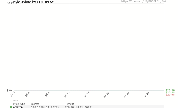 Amazon price history chart for Mylo Xyloto