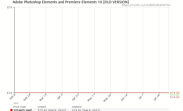 Amazon price history chart for Adobe Photoshop Elements and Premiere Elements 10 [OLD VERSION]