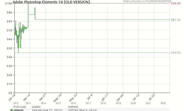 Amazon price history chart for Adobe Photoshop Elements 10 [OLD VERSION]