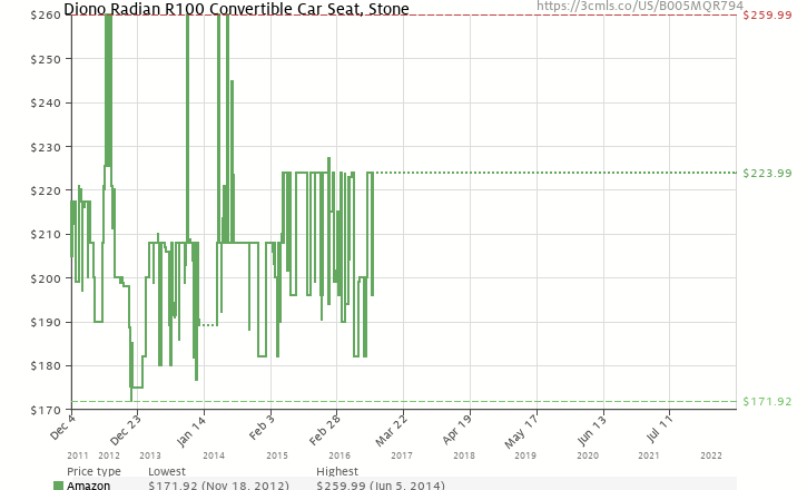 Amazon Price History Chart For Diono Radian R100 Convertible Car Seat Stone B005MQR794