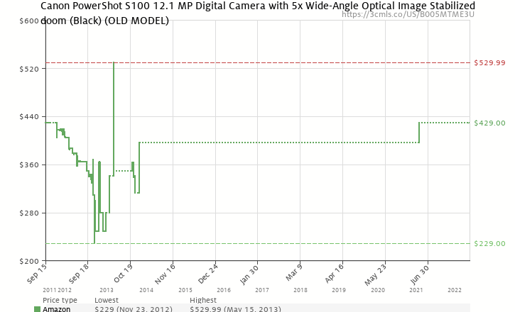 Amazon price history chart for Canon PowerShot S100 12.1 MP Digital Camera with 5x Wide-Angle Optical Image Stabilized Zoom (Black)