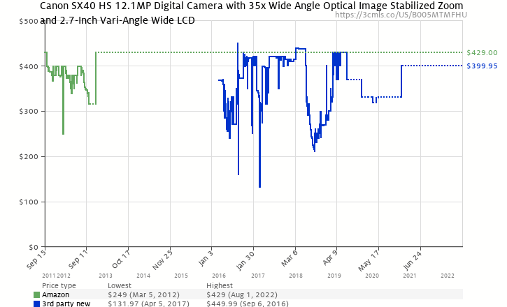 Amazon price history chart for Canon SX40 HS 12.1MP Digital Camera with 35x Wide Angle Optical Image Stabilized Zoom and 2.7-Inch Vari-Angle Wide LCD
