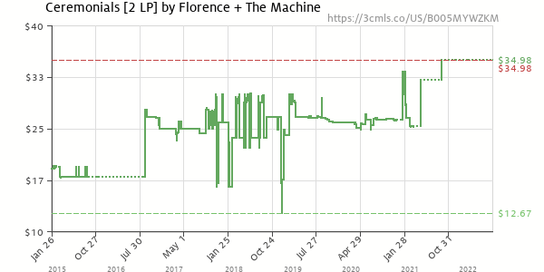 Price history of Florence + The Machine – Ceremonials