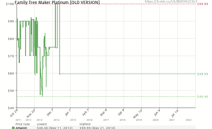 Amazon price history chart for Family Tree Maker Platinum