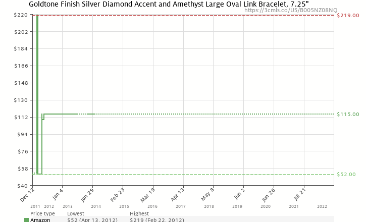 Amazon price history chart for 18k Gold Plated Sterling Silver Diamond Accent and Amethyst Large Oval Link Bracelet, 7.25""