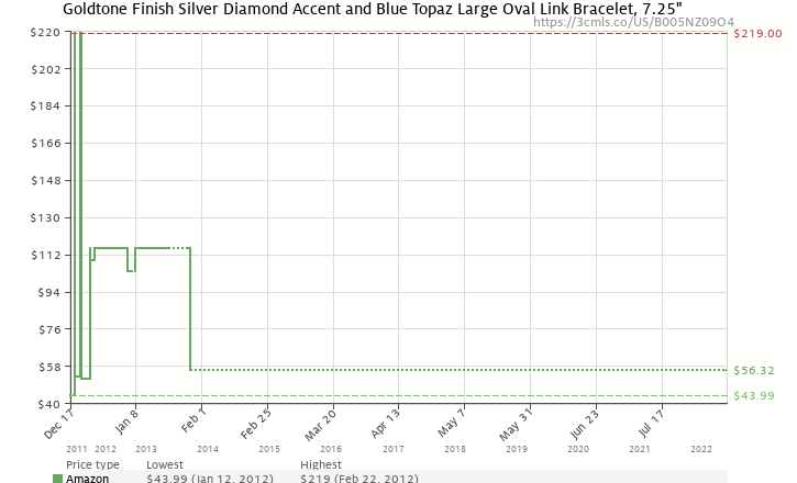 Amazon price history chart for 18k Gold Plated Sterling Silver Diamond Accent and Blue Topaz Large Oval Link Bracelet, 7.25""