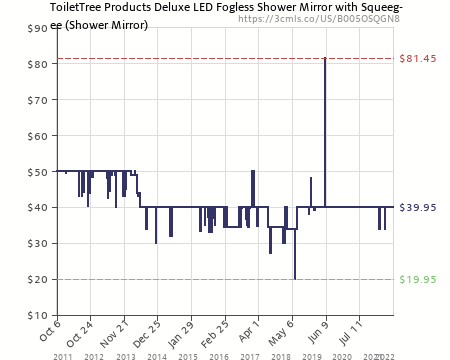 Amazon Price History Chart For ToiletTree Products Deluxe LED Fogless  Shower Mirror With Squeegee, 1.45