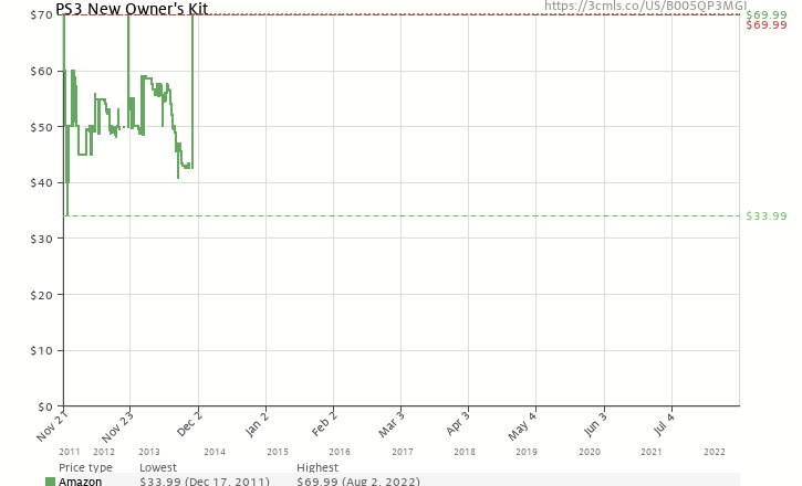 Amazon price history chart for PS3 New Owner's Kit