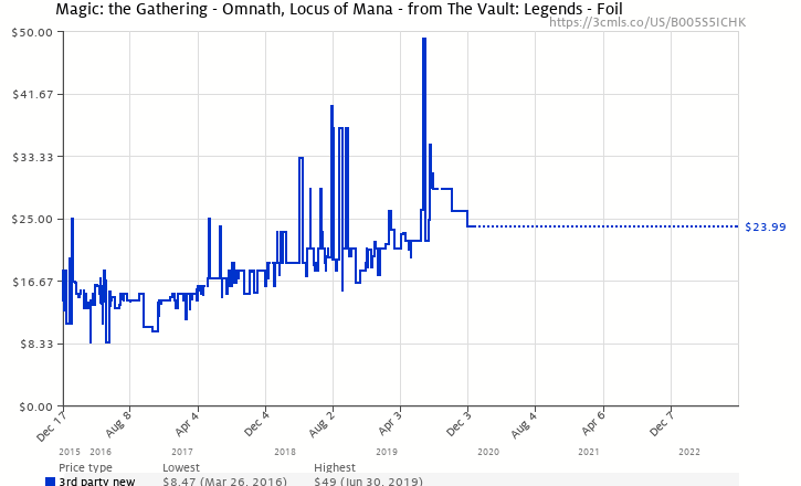 Magic The Gathering Omnath Locus Of Mana From The Vault