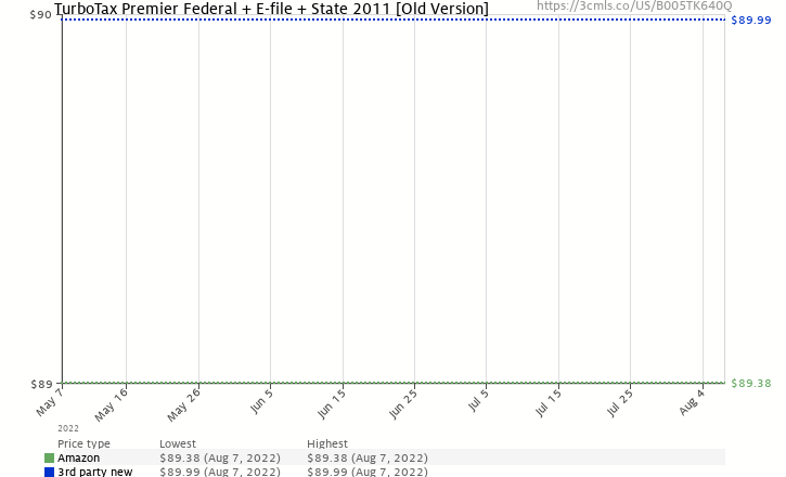 Amazon price history chart for TurboTax Premier Federal + E-file + State 2011 [Old Version]
