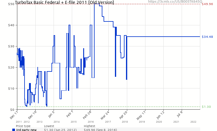 Amazon price history chart for TurboTax Basic Federal + E-file 2011 [Old Version]